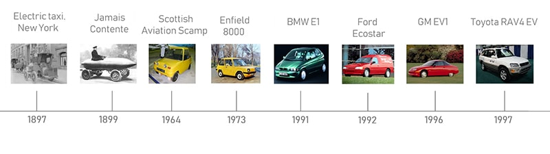 A Brief History of Electric Vehicles - EV timeline