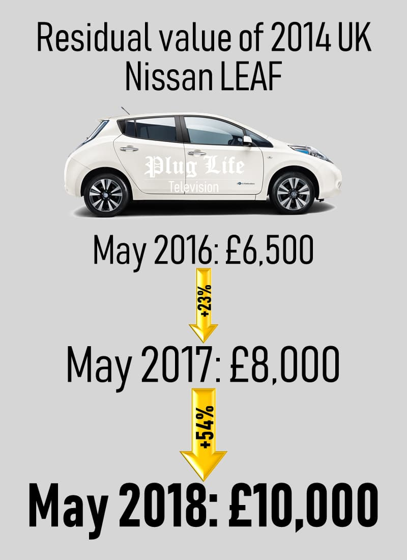 Residual value for the 2014 UK Nissan Leaf