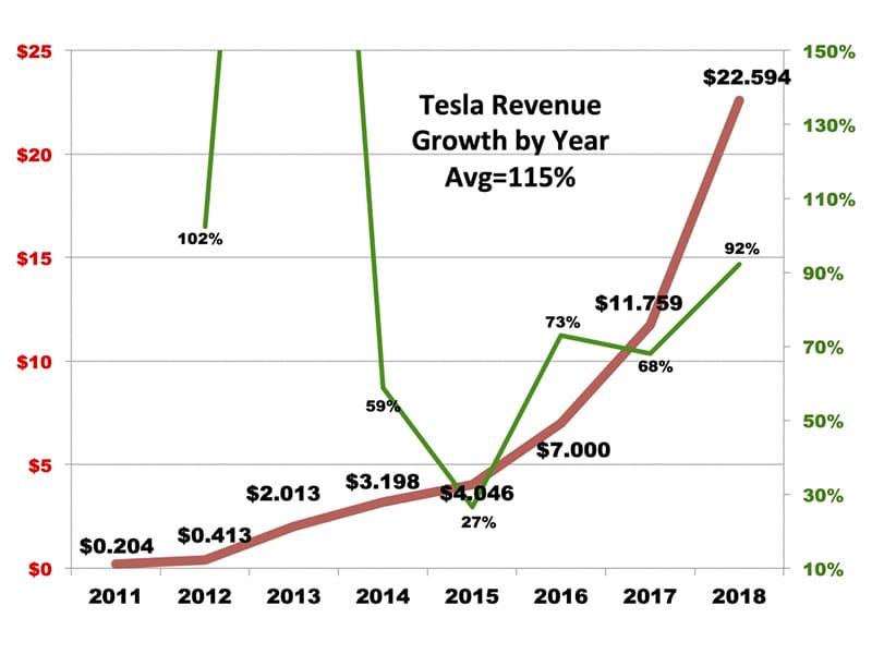 Tesla revenue growth by year