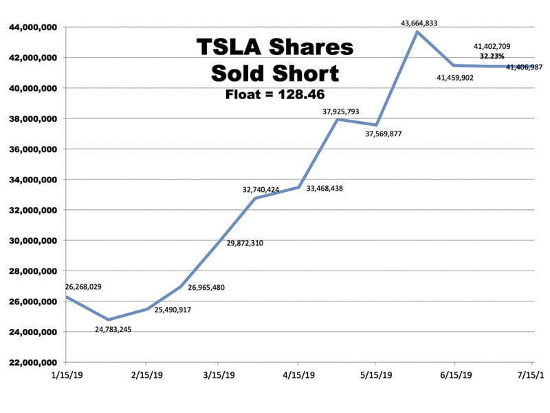 Teslas shares sold short chart