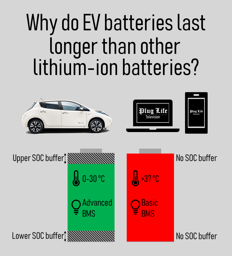 Why do EV batteries last longer than other lithium ion batteries