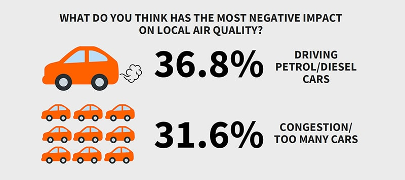 Air quality was high on the agenda for survey respondents