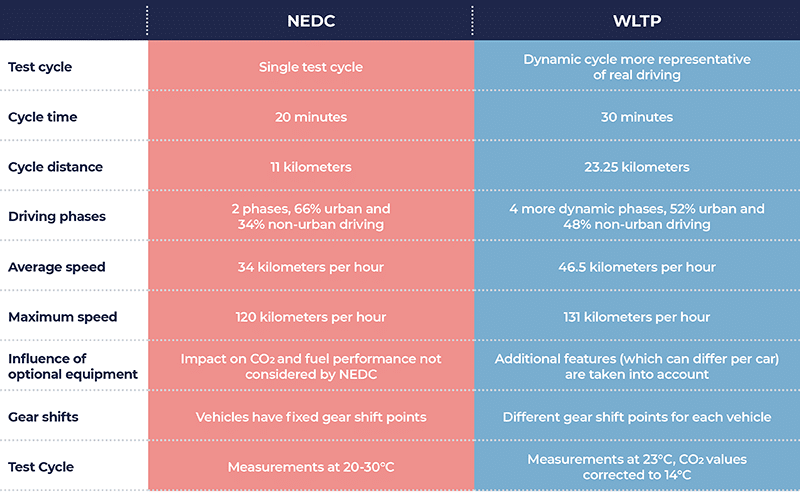 Table 1: main differences between NEDC and WLTP. Source: wltpfacts.eu