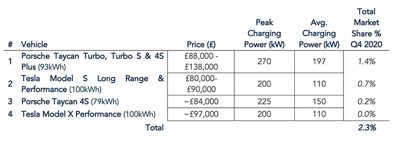 Table 2 – Charging capability of expensive performance cars [Sources: Department for Transport Vehicle licensing statistics, Q4 2020, EV-Database, OEM brochures]